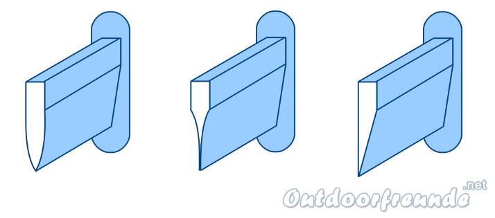 Bild Welche Schliff - Varianten gibt es bei Klingen?